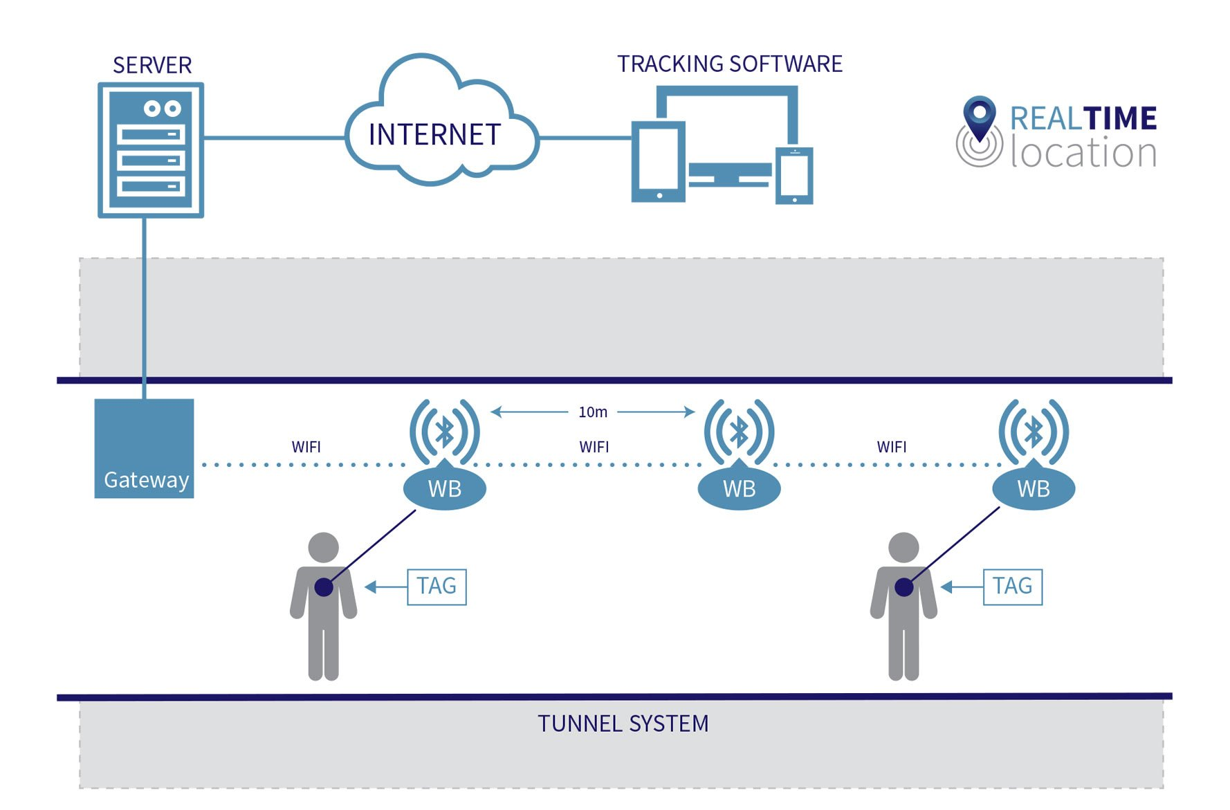 how our real time location Tunnel Tracking solution works