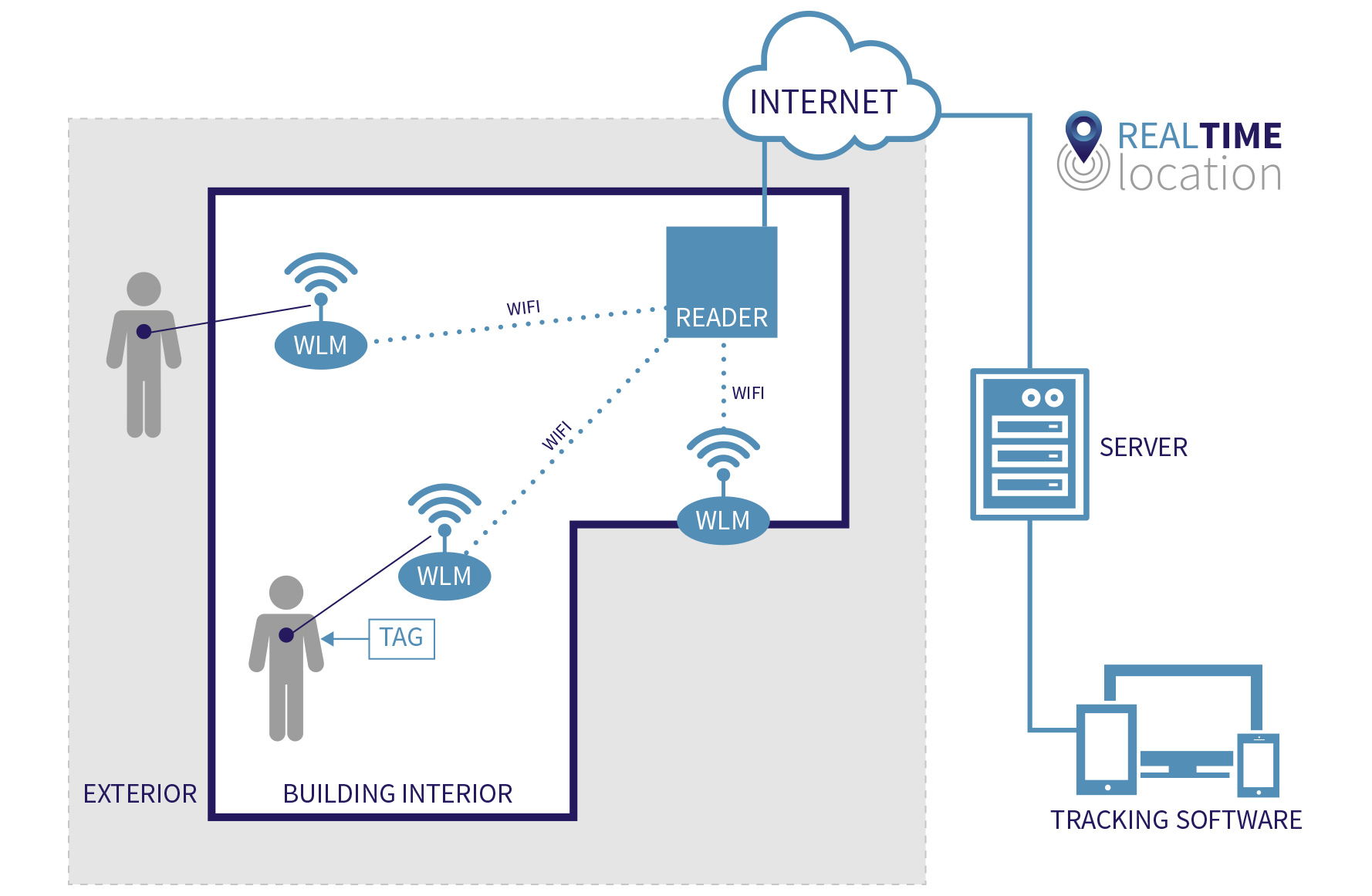 How our personnel tracking tag and software system works